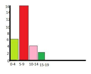 Big Ideas Math Answers Grade 6 Chapter 12 Data Displays img_3