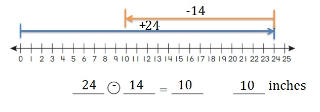 Big-Ideas-Math-Book-2nd-Grade-Answer-Key-Chapter-12-Solve-Length-Problems-Lesson-12.1-Use-a-Number-Line-to-Add-Subtract-Lengths-Apply-Grow-Practice-Question-3