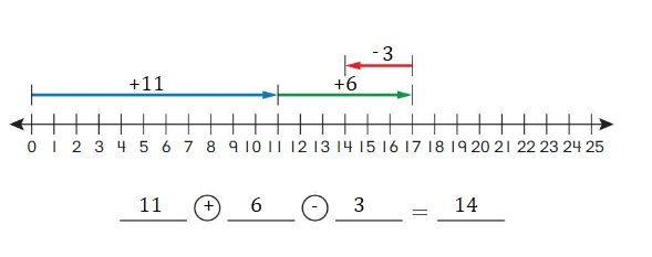 Big-Ideas-Math-Book-2nd-Grade-Answer-Key-Chapter-12-Solve-Length-Problems-Lesson-12.1-Use-a-Number-Line-to-Add-Subtract-Lengths-Question-5