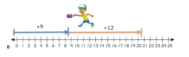 Big-Ideas-Math-Book-2nd-Grade-Answer-Key-Chapter-12-Solve-Length-Problems-Lesson-12.1-Use-a-Number-Line-to-Add-Subtract-Lengths-Question-7