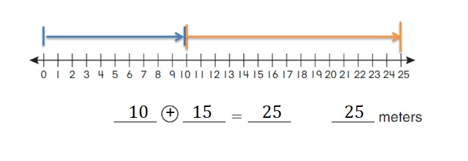 Big-Ideas-Math-Book-2nd-Grade-Answer-Key-Chapter-12-Solve-Length-Problems-Lesson-12.1-Use-a-Number-Line-to-Add-Subtract-Lengths-Show-Grow-Question-1