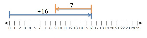 Big-Ideas-Math-Book-2nd-Grade-Answer-Key-Chapter-12-Solve-Length-Problems-Lesson-12.1-Use-a-Number-Line-to-Add-Subtract-Lengths-Show-Grow-Question-2