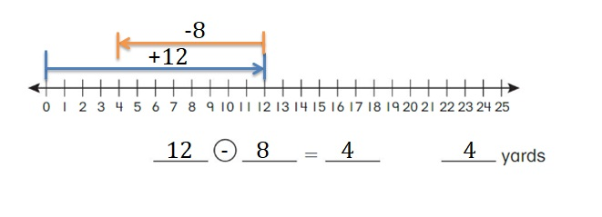 Big-Ideas-Math-Book-2nd-Grade-Answer-Key-Chapter-12-Solve-Length-Problems- Solve-Length-Problems-Chapter-Practice-12.1-Use-Number-Line-Add-Subtract-Lengths-Question-1