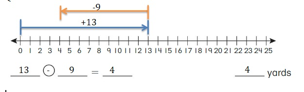 Big-Ideas-Math-Book-2nd-Grade-Answer-Key-Chapter-12-Solve-Length-Problems-Use-a-Number-Line-to-Add-Subtract-Lengths-Homework-Practice-12.1-Question-1