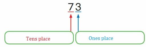 Big-Ideas-Math-Book-2nd-Grade-Answer-Key-Chapter-3-Addition-to-100-Strategies-Addition-100-Strategies-Vocabulary-Organize-It