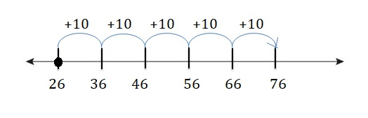 Big-Ideas-Math-Book-2nd-Grade-Answer-Key-Chapter-3-Addition-to-100-Strategies-Addition-to-100-Strategies-Chapter-Practice-3-3.1-Add-Tens-Using-Number-Line-Question-2