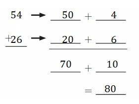 Big-Ideas-Math-Book-2nd-Grade-Answer-Key-Chapter-3-Addition-to-100-Strategies-Addition-to-100-Strategies-Chapter-Practice-3-3.6-Practice-Addition-Strategies-Question-18