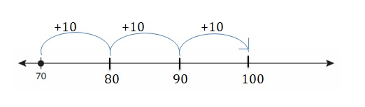 Big-Ideas-Math-Book-2nd-Grade-Answer-Key-Chapter-3-Addition-to-100-Strategies-Lesson-3.1-Add-Tens-Using-a-Number-Line-Show-and-Grow-Question-1