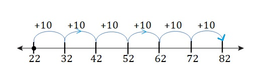 Big-Ideas-Math-Book-2nd-Grade-Answer-Key-Chapter-3-Addition-to-100-Strategies-Lesson-3.1-Add-Tens-Using-a-Number-Line-Show-and-Grow-Question-3