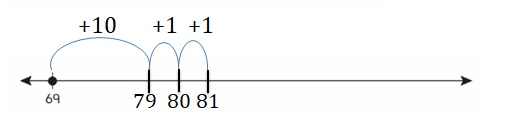 Big-Ideas-Math-Book-2nd-Grade-Answer-Key-Chapter-3-Addition-to-100-Strategies-Lesson-3.2-Add-Tens-and-Ones-Using-a-Number-Line-Show-Grow-Question-1