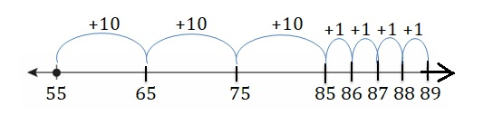 Big-Ideas-Math-Book-2nd-Grade-Answer-Key-Chapter-3-Addition-to-100-Strategies-Lesson-3.2-Add-Tens-and-Ones-Using-a-Number-Line-Show-Grow-Question-2