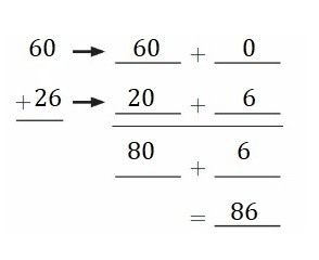 Big-Ideas-Math-Book-2nd-Grade-Answer-Key-Chapter-3-Addition-to-100-Strategies-Practice-Addition-Strategies-Homework-Practice-3.6-Question-2
