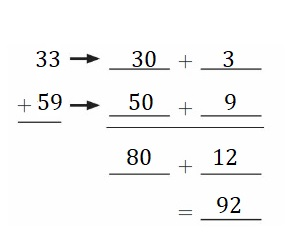 Big-Ideas-Math-Book-2nd-Grade-Answer-Key-Chapter-3-Addition-to-100-Strategies-Practice-Addition-Strategies-Homework-Practice-3.6-Question-6