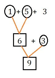 Big-Ideas-Math-Book-2nd-Grade-Answer-key-Chapter-2-Fluency-and-Strategies-within-20-Lesson-2.3-Add-Three-Numbers-Show-and-Grow-Question-2