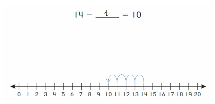 Big-Ideas-Math-Book-2nd-Grade-Answer-key-Chapter-2-Fluency-and-Strategies-within-20-Lesson-2.7-Get-to-10-to-Subtract-Explore-Grow