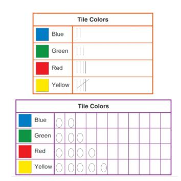 Big-Ideas-Math-Solutions-Grade-2-Chapter-13-Represent and Interpret Data-13.3-1