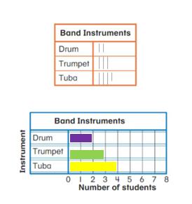 Big-Ideas-Math-Solutions-Grade-2-Chapter-13-Represent and Interpret Data-13.5-1