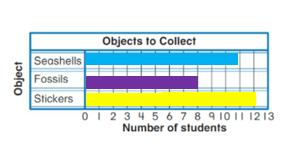 Big-Ideas-Math-Solutions-Grade-2-Chapter-13-Represent and Interpret Data-13.5-6