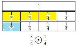 Big-Ideas-Math-Solutions-Grade-3-Chapter-11-Understand-Fraction-Equivalence-and-Comparison-11.4-18