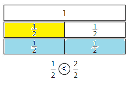 Big-Ideas-Math-Solutions-Grade-3-Chapter-11-Understand-Fraction-Equivalence-and-Comparison-11.4-19