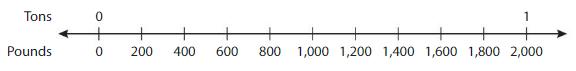 Big Ideas Math Solutions Grade 4 Chapter 11 Understand Measurement Equivalence 11.4 2