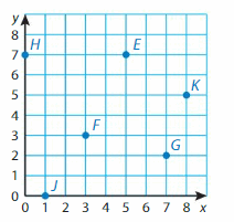 Big Ideas Math Solutions Grade 5 Chapter 12 Patterns in the Coordinate Plane 11