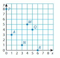 Big Ideas Math Solutions Grade 5 Chapter 12 Patterns in the Coordinate Plane 12