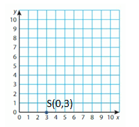Big-Ideas-Math-Solutions-Grade-5-Chapter-12-Patterns-in-the-Coordinate-Plane-18 11