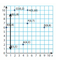 Big-Ideas-Math-Solutions-Grade-5-Chapter-12-Patterns-in-the-Coordinate-Plane-18 12-2 0