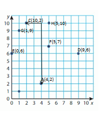 Big-Ideas-Math-Solutions-Grade-5-Chapter-12-Patterns-in-the-Coordinate-Plane-18 12-2 01
