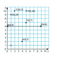 Big-Ideas-Math-Solutions-Grade-5-Chapter-12-Patterns-in-the-Coordinate-Plane-18 12-2 03