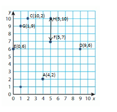 Big-Ideas-Math-Solutions-Grade-5-Chapter-12-Patterns-in-the-Coordinate-Plane-18 12-2 04