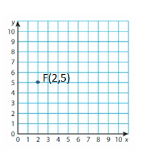 Big-Ideas-Math-Solutions-Grade-5-Chapter-12-Patterns-in-the-Coordinate-Plane-18 12
