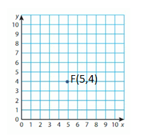 Big-Ideas-Math-Solutions-Grade-5-Chapter-12-Patterns-in-the-Coordinate-Plane-18 3
