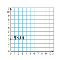 Big-Ideas-Math-Solutions-Grade-5-Chapter-12-Patterns-in-the-Coordinate-Plane-18 4