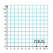 Big-Ideas-Math-Solutions-Grade-5-Chapter-12-Patterns-in-the-Coordinate-Plane-18 E 7