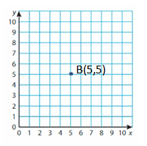 Big-Ideas-Math-Solutions-Grade-5-Chapter-12-Patterns-in-the-Coordinate-Plane-18 E 8