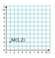 Big-Ideas-Math-Solutions-Grade-5-Chapter-12-Patterns-in-the-Coordinate-Plane-18 E 9