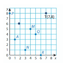 Big-Ideas-Math-Solutions-Grade-5-Chapter-12-Patterns-in-the-Coordinate-Plane-18 Q13
