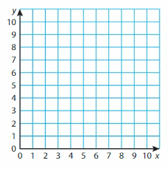 Big Ideas Math Solutions Grade 5 Chapter 12 Patterns in the Coordinate Plane 18