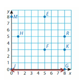 Big-Ideas-Math-Solutions-Grade-5-Chapter-12-Patterns-in-the-Coordinate-Plane-21 12.2 -1 4 B