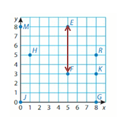Big-Ideas-Math-Solutions-Grade-5-Chapter-12-Patterns-in-the-Coordinate-Plane-21 12.2 -1 4
