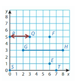 Big-Ideas-Math-Solutions-Grade-5-Chapter-12-Patterns-in-the-Coordinate-Plane-21 12.2 -1B
