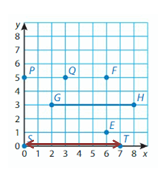 Big-Ideas-Math-Solutions-Grade-5-Chapter-12-Patterns-in-the-Coordinate-Plane-21 12.2 -1C