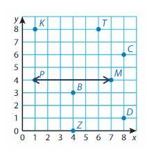 Big-Ideas-Math-Solutions-Grade-5-Chapter-12-Patterns-in-the-Coordinate-Plane-21 12.2 -P1 A