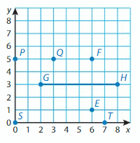 Big Ideas Math Solutions Grade 5 Chapter 12 Patterns in the Coordinate Plane 21