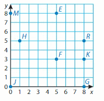 Big Ideas Math Solutions Grade 5 Chapter 12 Patterns in the Coordinate Plane 23