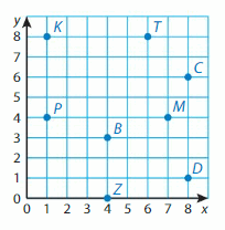 Big Ideas Math Solutions Grade 5 Chapter 12 Patterns in the Coordinate Plane 30