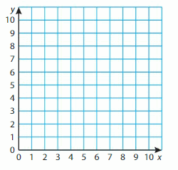 Big Ideas Math Solutions Grade 5 Chapter 12 Patterns in the Coordinate Plane 34
