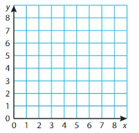 Big Ideas Math Solutions Grade 5 Chapter 12 Patterns in the Coordinate Plane 36